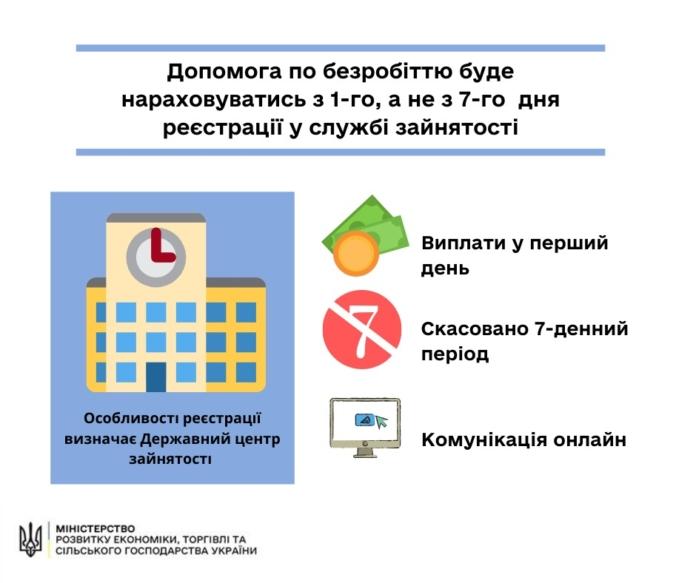 Безробітнім платітімуть допомогу від першого дня реєстрації • Портал АНТІКОР