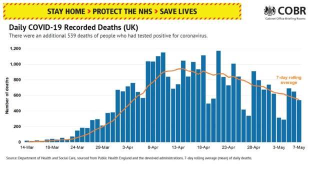 Коронавірус у Британії: Кількість померли за добу знизу до показніків кінця березня