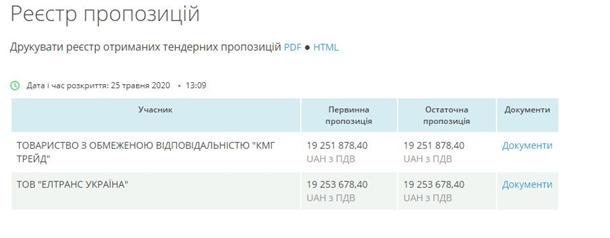 Закупки «Укрзалізниці» – хто «благословляє» тіньові тендери