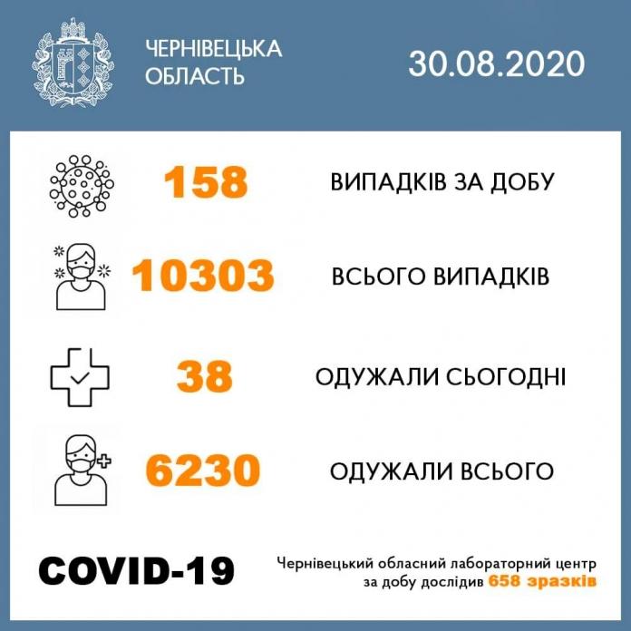 На Буковині за добу виявили 158 випадків COVID-19, одужали 38 осіб