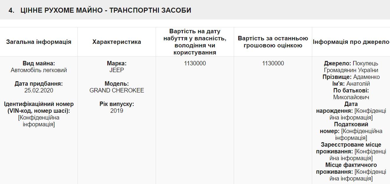 Депутат райради в Кіровоградській області придбав авто за мільйон