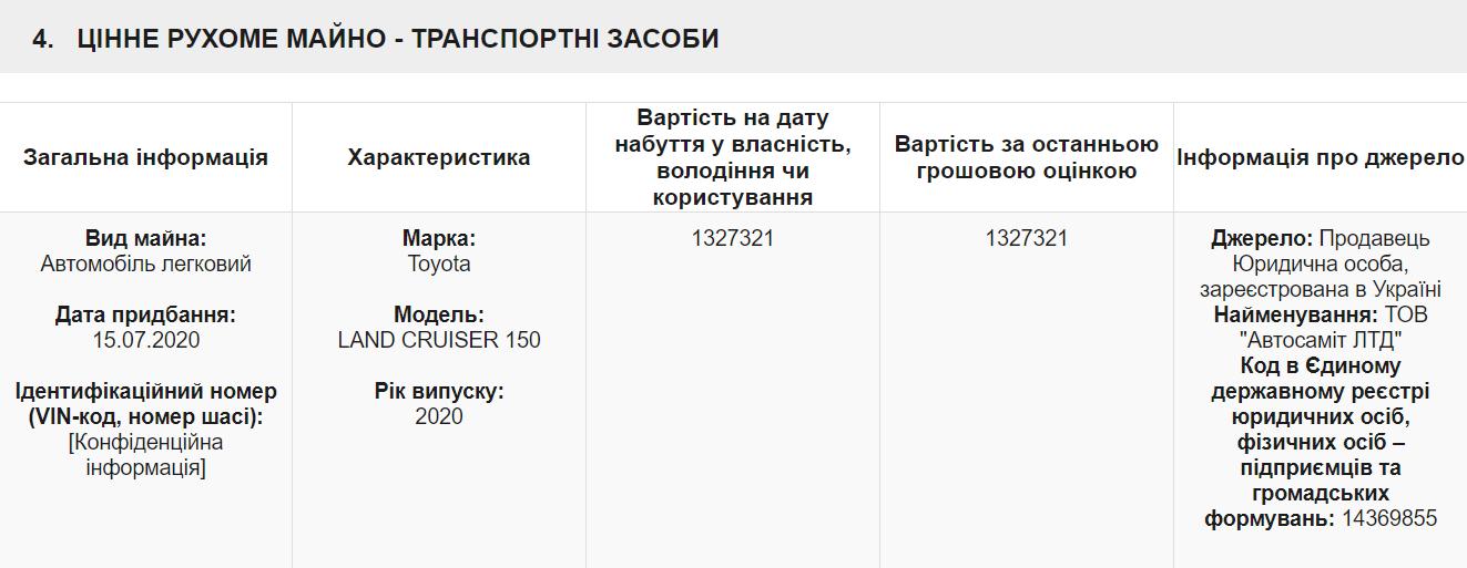 Скандальний нардеп Поляков придбав елітне авто за 1,3 мільйона