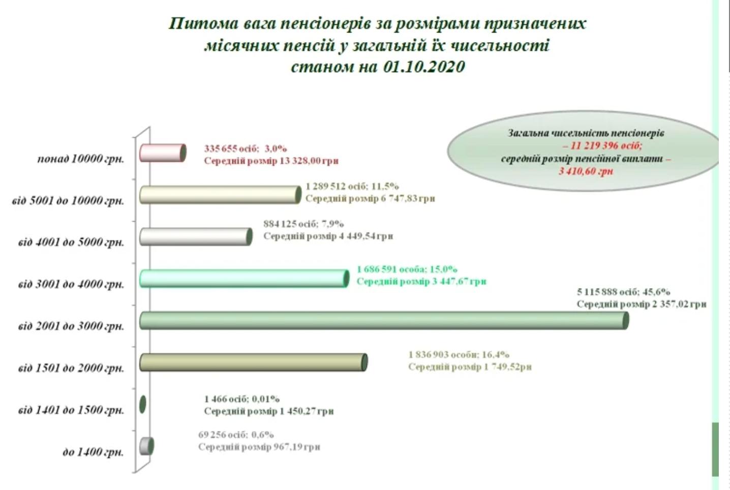 Стало відомо скільки українських пенсіонерів отримують понад 10 тисяч гривень